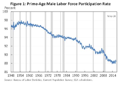 EOP_labor part prime age