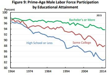 EOP_Labor participation