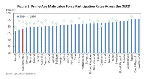 EOP_Labor participation2