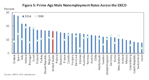 EOP_Non-employment rate