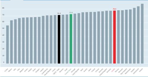 EOP_OECD total