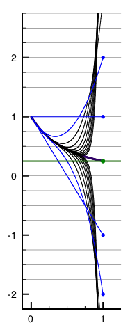 divergent-series