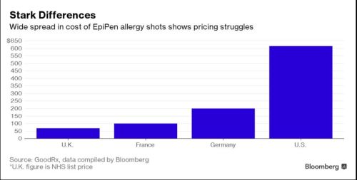 epipen-pricing