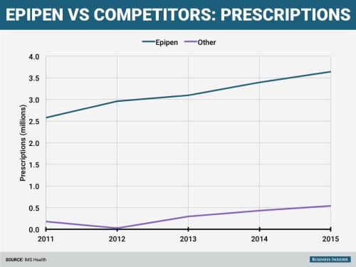 epipen-vs-competitors-prescriptions-title