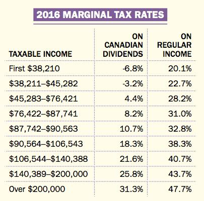 Taux d'impositions marginaux en Colombie-Britannique.