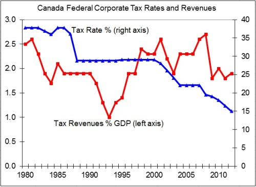 canadacorporatetaxrate