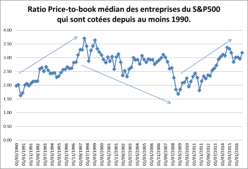 sp500-pb-ratio-median