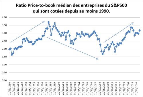 sp500-pb-ratio-median