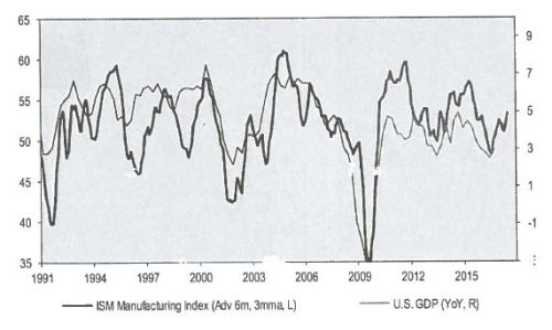 csm_ism-vs-gdp