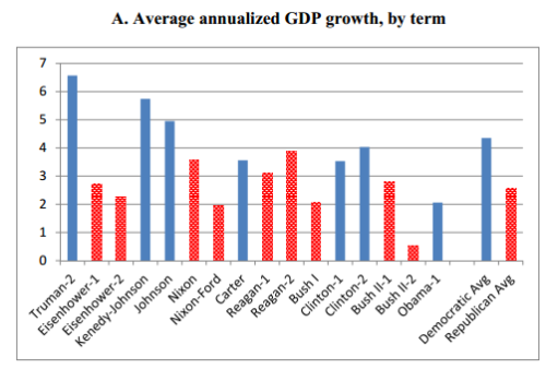 presidents-and-growth1