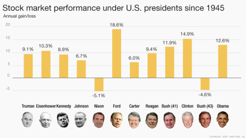 presidents-and-growth4