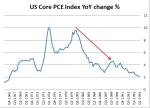 Reagan inflation